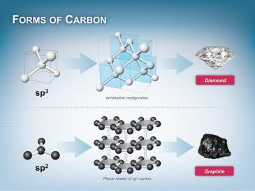 Molecular Carbon Image